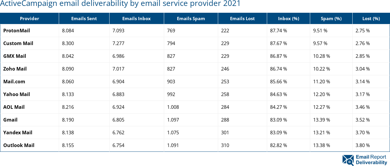 ActiveCampaign email deliverability by email service provider 2021