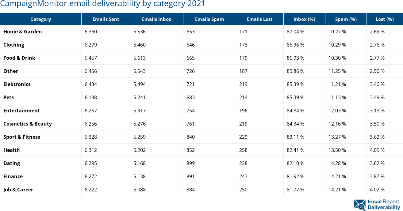 CampaignMonitor email deliverability by category 2021