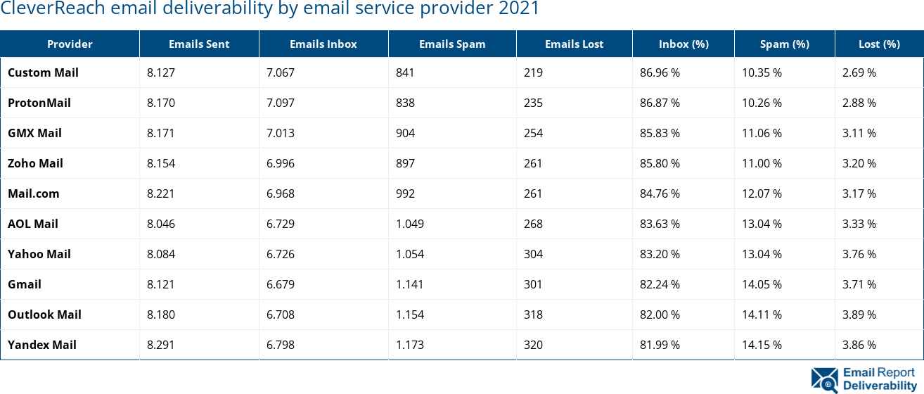 CleverReach email deliverability by email service provider 2021