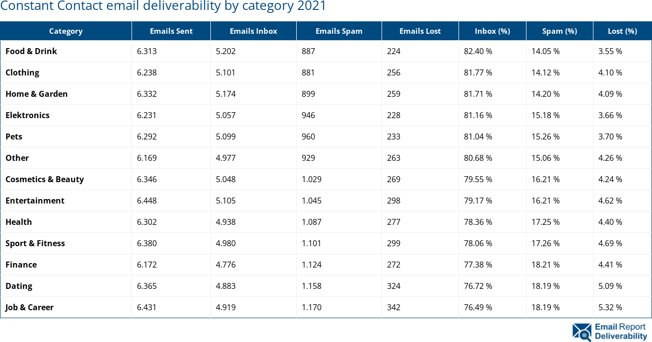 Constant Contact email deliverability by category 2021