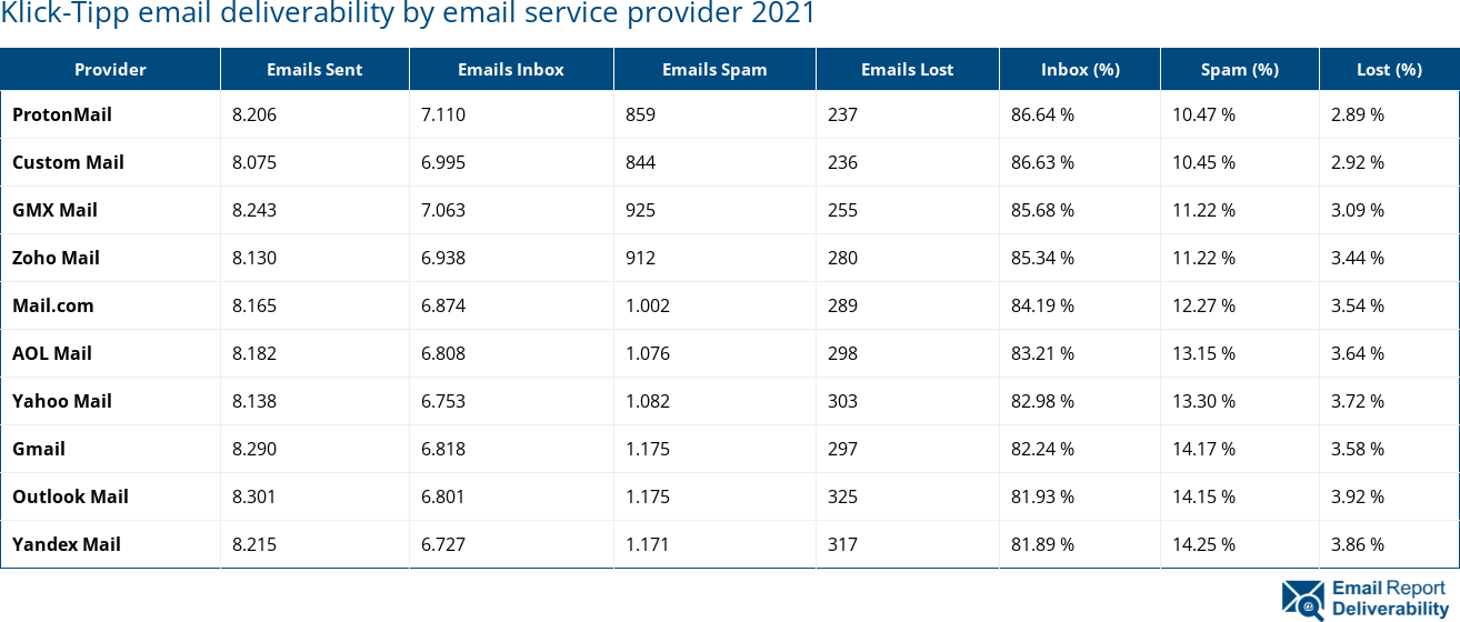 Klick-Tipp email deliverability by email service provider 2021
