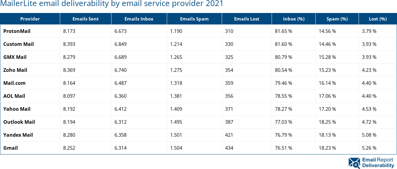 MailerLite email deliverability by email service provider 2021