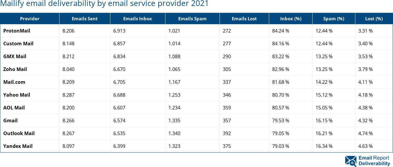 Mailify email deliverability by email service provider 2021