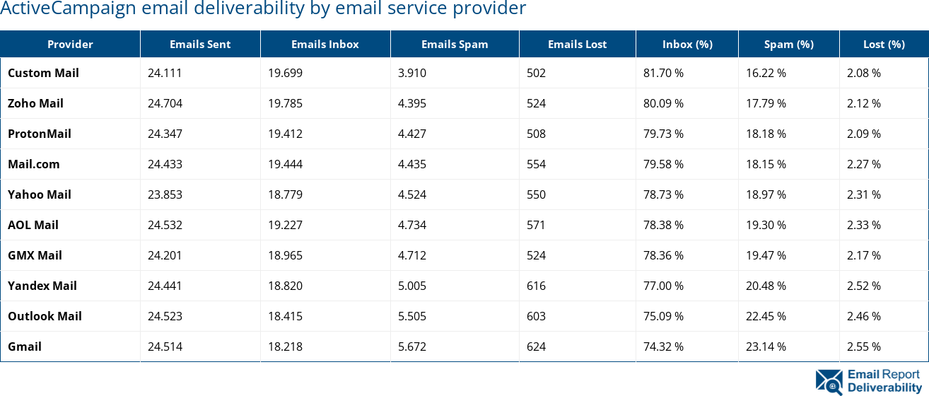 ActiveCampaign email deliverability by email service provider