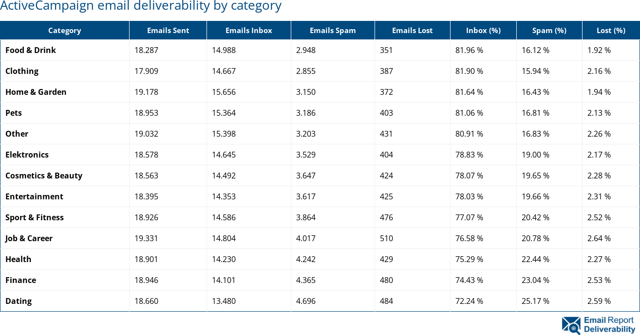 ActiveCampaign email deliverability by category