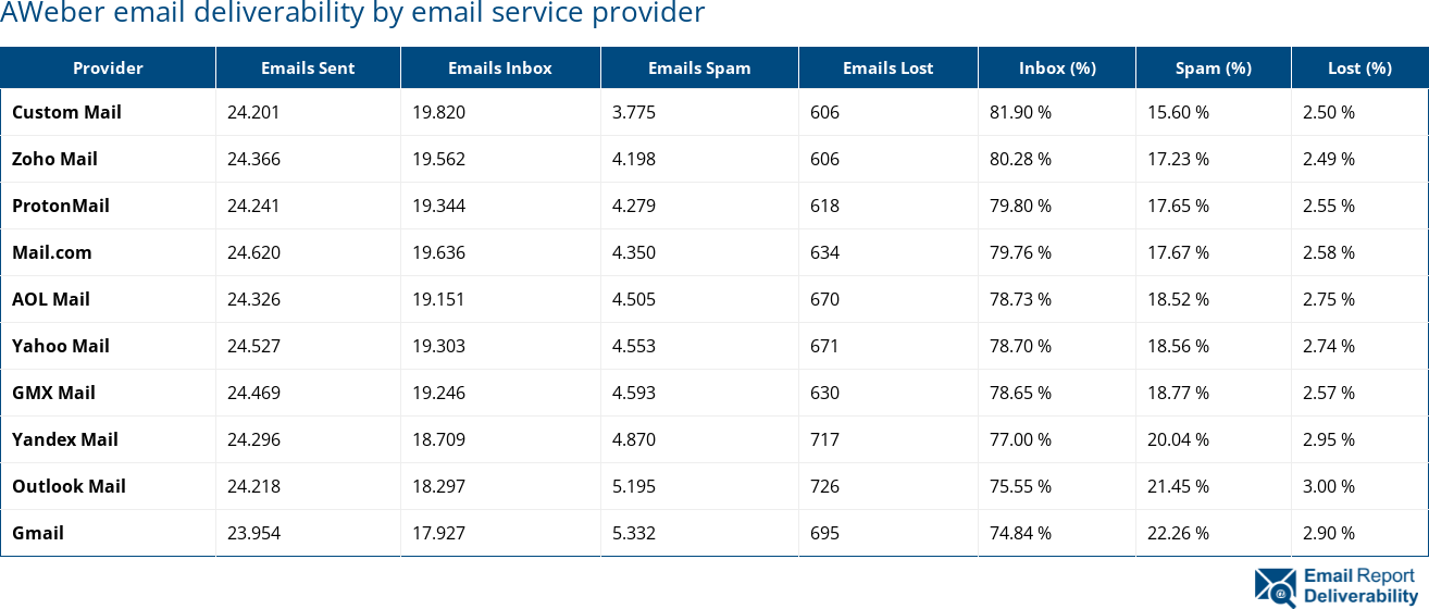 AWeber email deliverability by email service provider