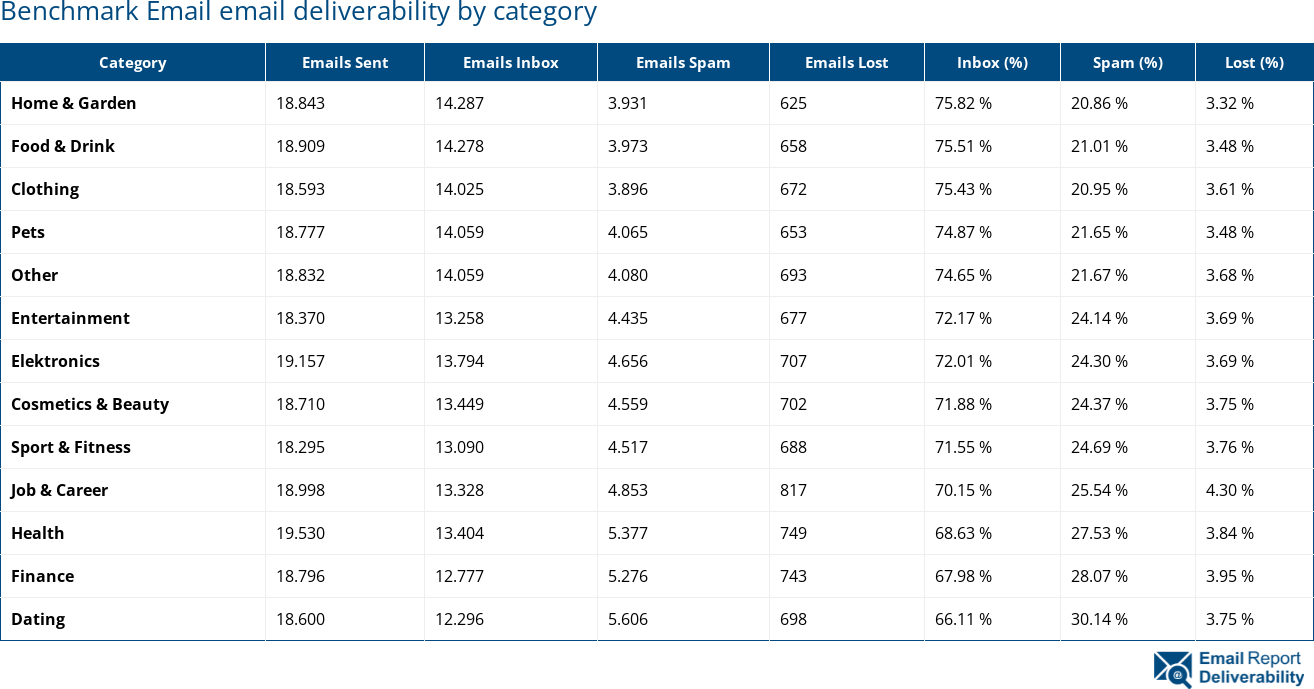 Benchmark Email email deliverability by category