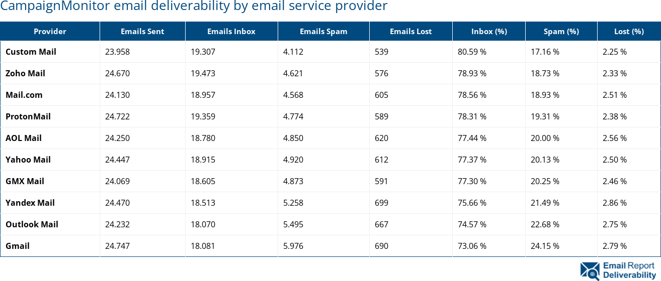 CampaignMonitor email deliverability by email service provider
