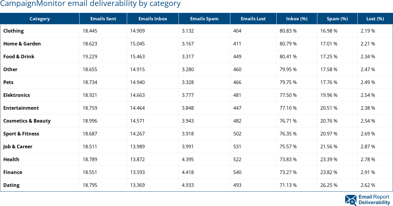 CampaignMonitor email deliverability by category