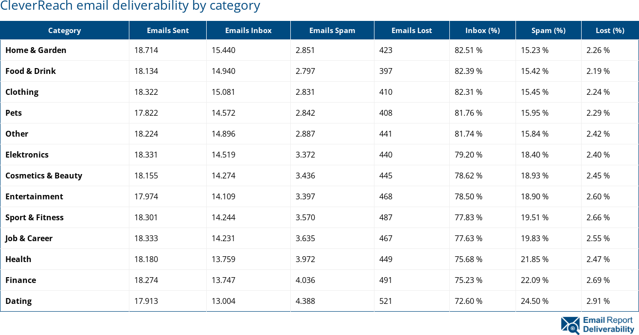 CleverReach email deliverability by category