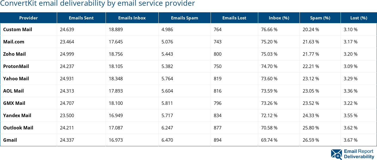 ConvertKit email deliverability by email service provider