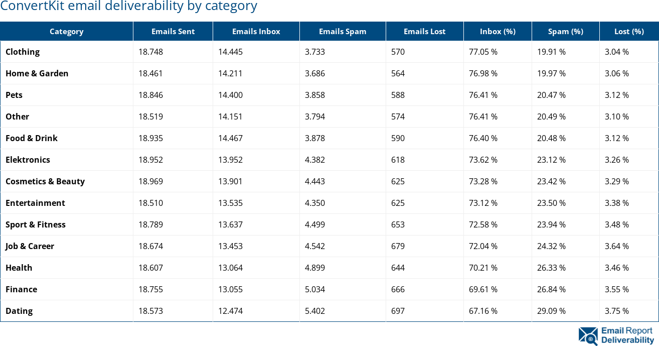ConvertKit email deliverability by category
