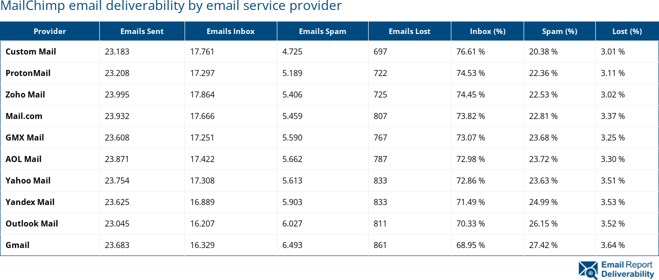 MailChimp email deliverability by email service provider