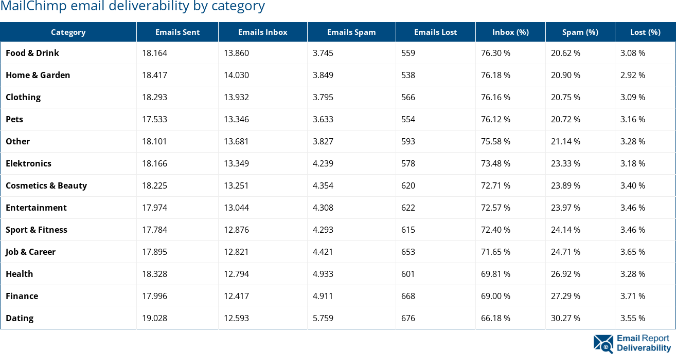 MailChimp email deliverability by category