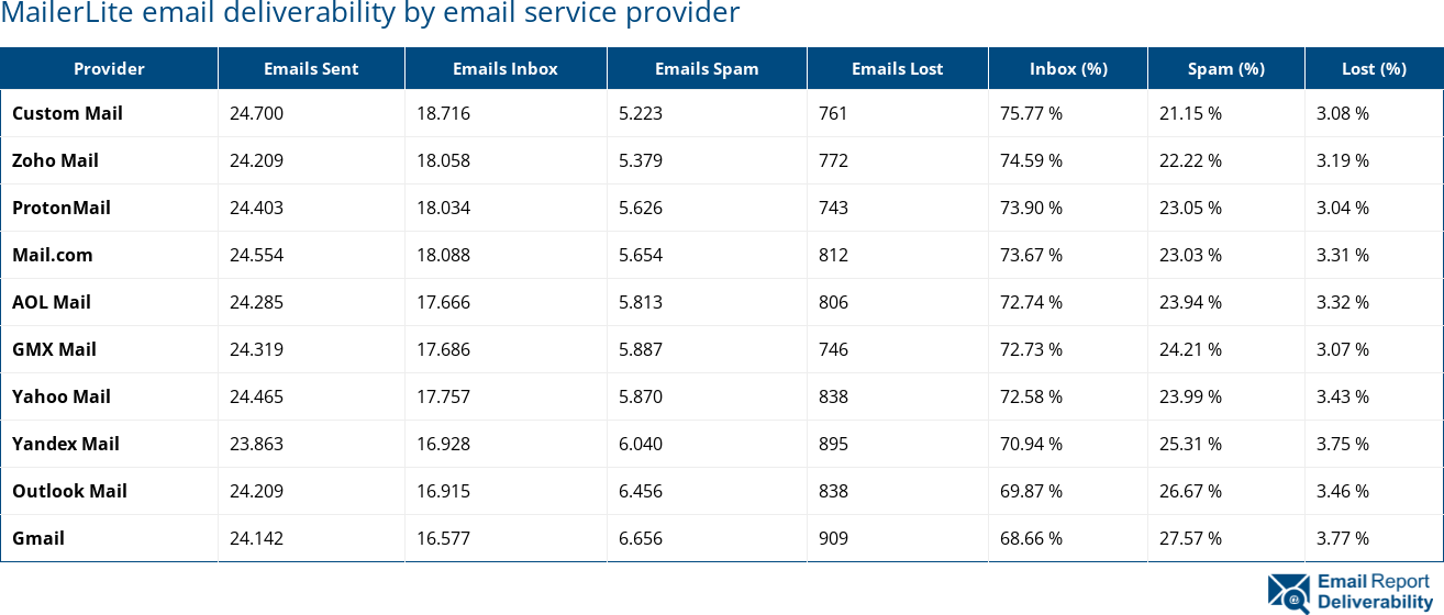 MailerLite email deliverability by email service provider