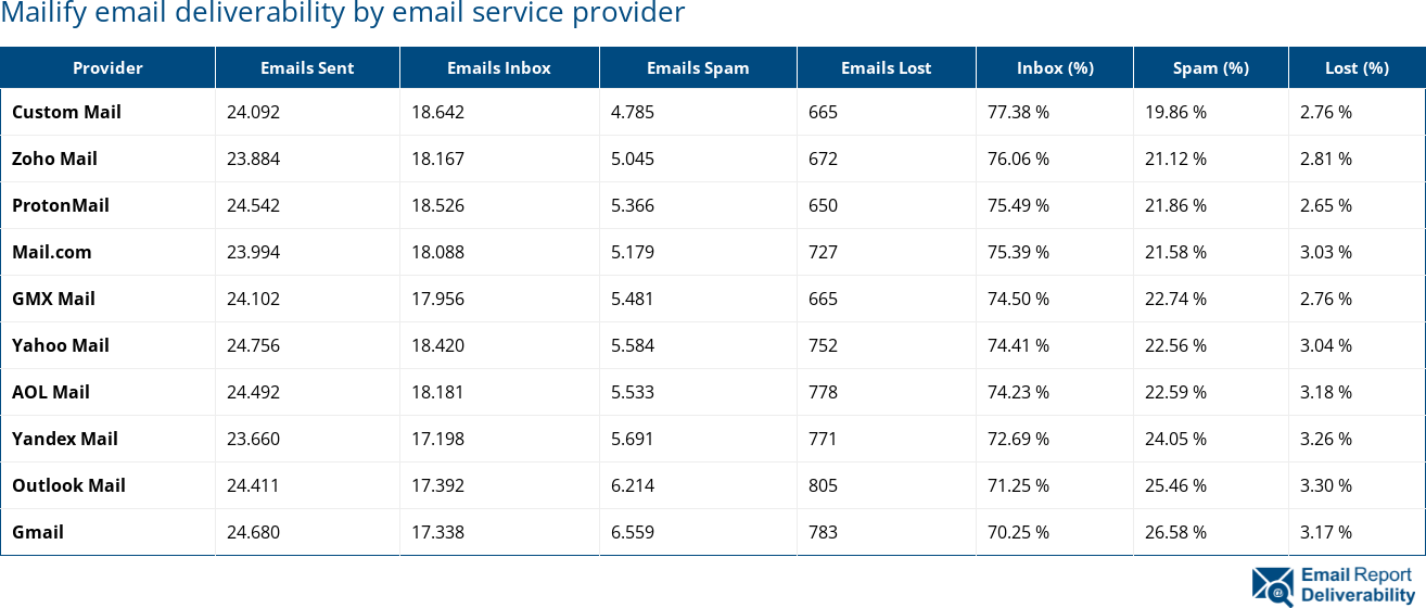 Mailify email deliverability by email service provider