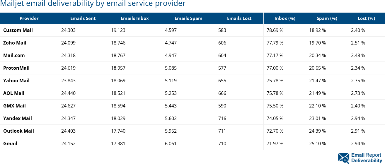Mailjet email deliverability by email service provider