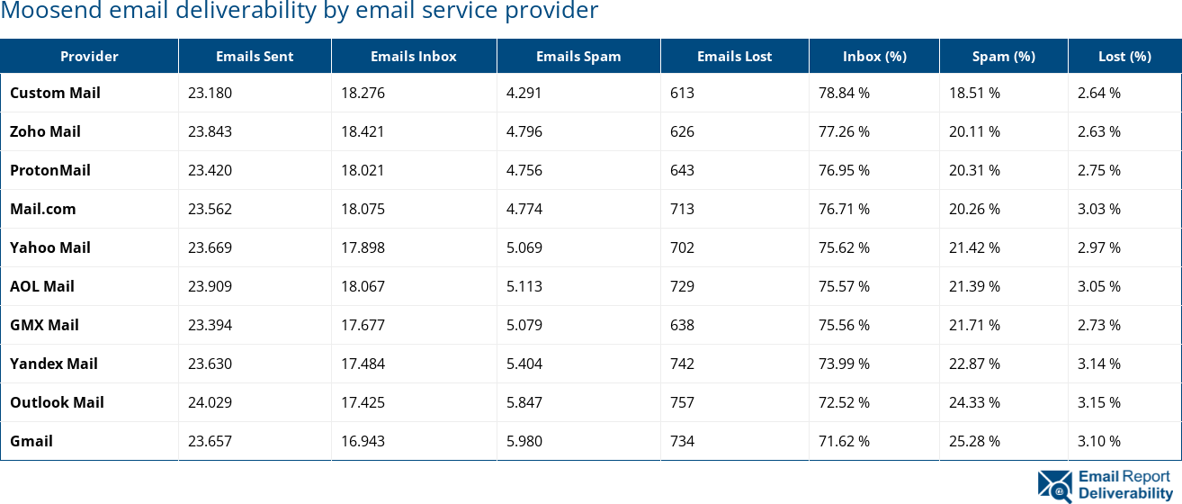 Moosend email deliverability by email service provider