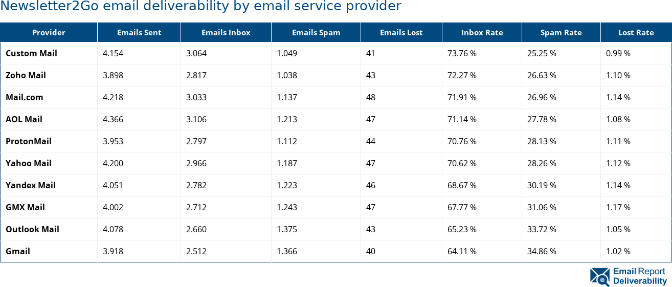 Newsletter2Go email deliverability by email service provider