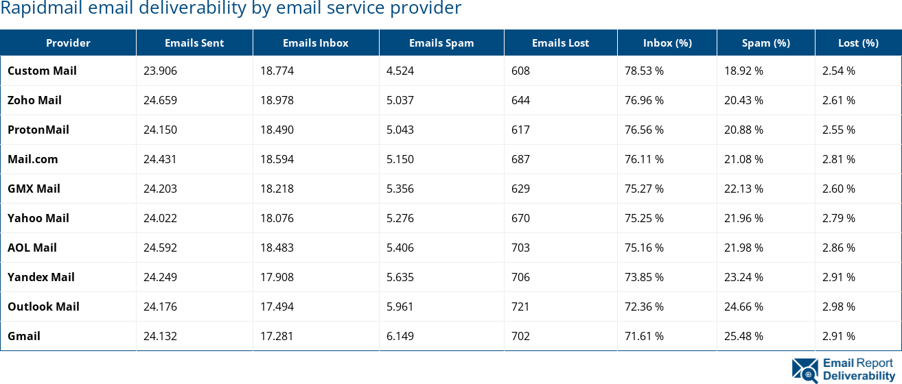 Rapidmail email deliverability by email service provider