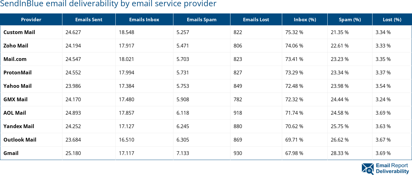 SendInBlue email deliverability by email service provider