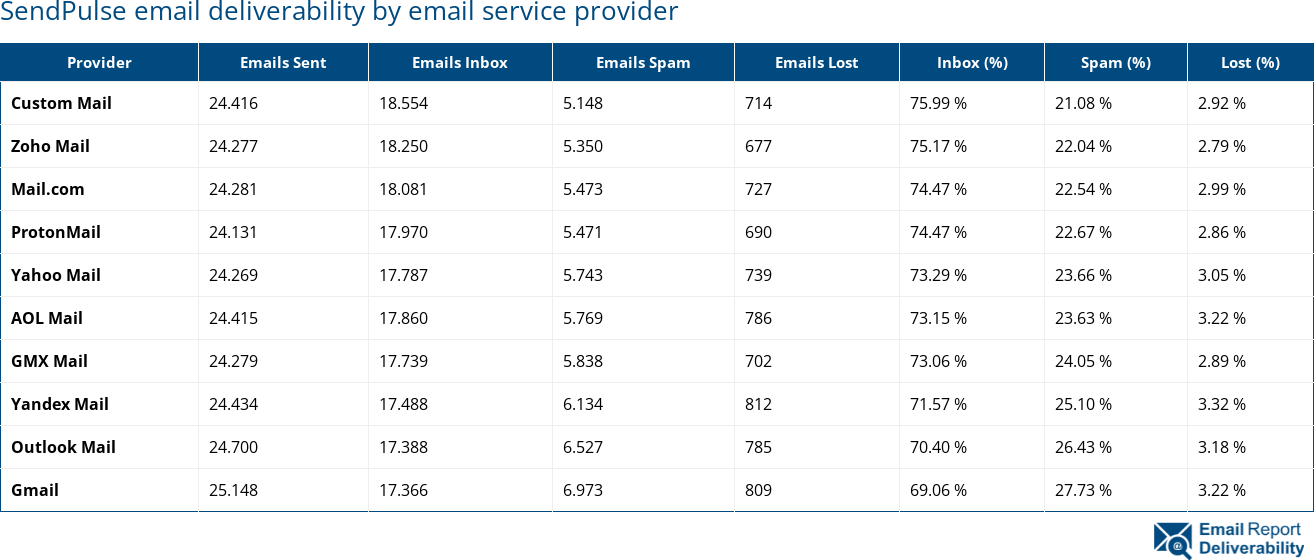 SendPulse email deliverability by email service provider